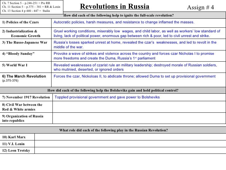 the political turmoil in russia following the russo japanese war and russian revolution Revolutions in russia the russo-japanese war what role did each of the following play in the russian revolution alexander kerensky.