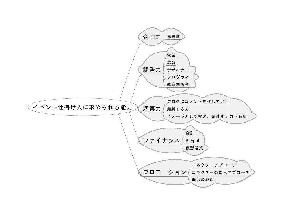 企画力   齋藤孝                             営業                          広報                    調整力   デザイナー                       ...