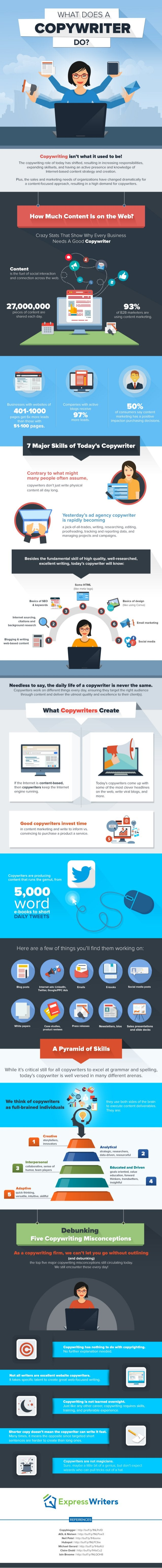 l  WHAT DOES A l  COPYWRITER  DO?   B'.   V       Copywriting isn't what it used to be!   The copywriting role of today ha...