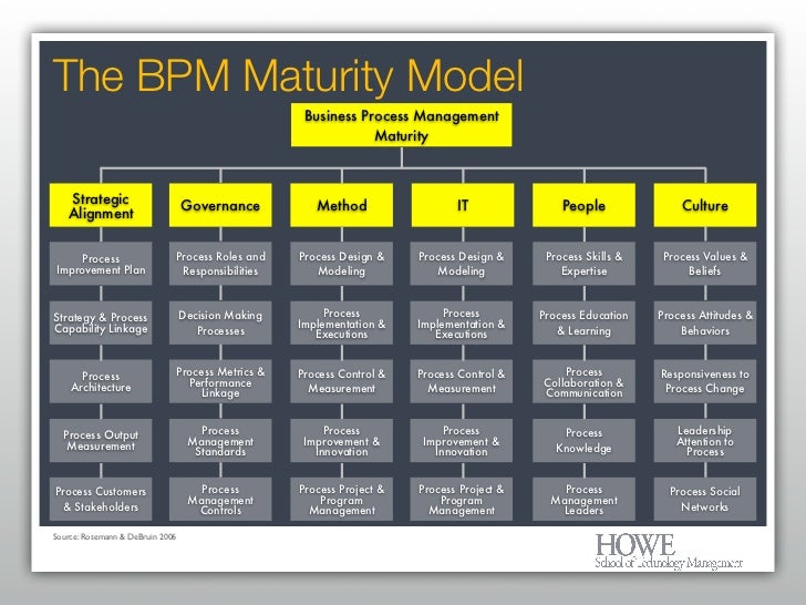 e commerce maturity model compariosn of four