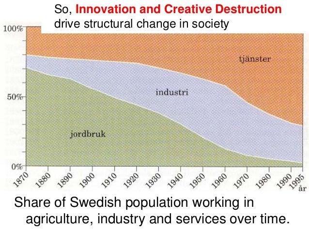 What Is Creative Destruction