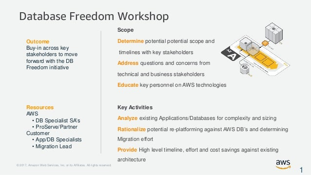 What is Database Freedom?
