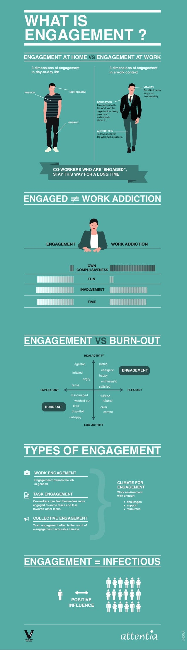 WHAT IS ENGAGEMENT ? ENGAGEMENT AT HOME VS ENGAGEMENT AT WORK 3 dimensions of engagement in day-to-day life  3 dimensions ...