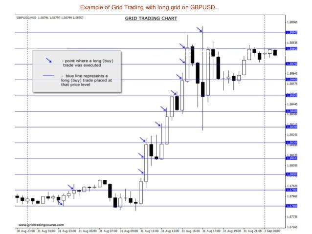 Grid trading system 4