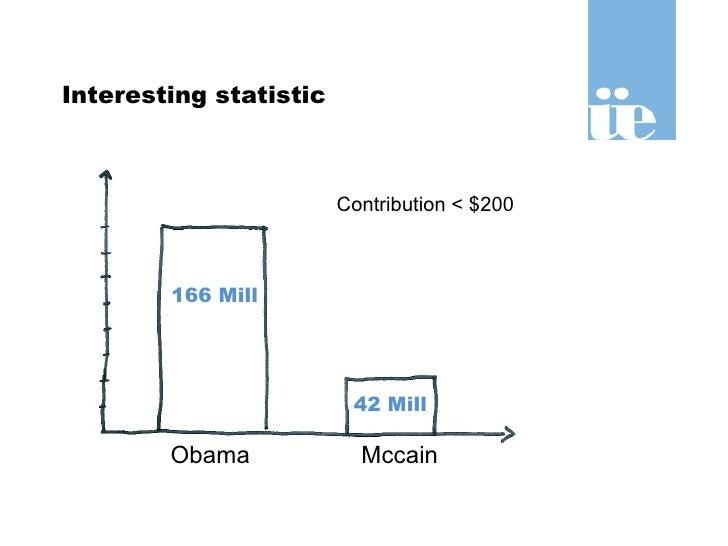 Interesting statistic 42 Mill 166 Mill Obama Mccain Contribution < $200