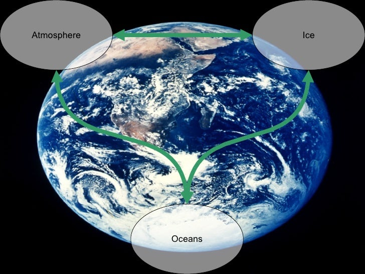 Atmosphere Ice Oceans