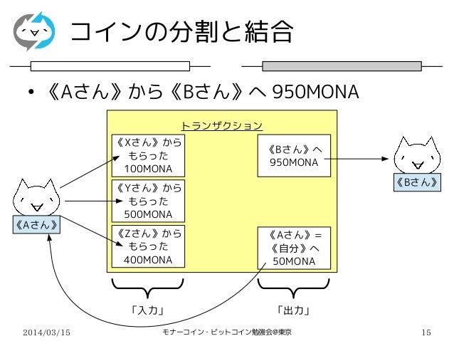 2014/03/15 モナーコイン・ビットコイン勉強会@東京 15 コインの分割と結合 ● 《Aさん》から《Bさん》へ 950MONA トランザクション 《Xさん》から もらった 100MONA 「入力」 「出力」 《Yさん》から もらった 5...