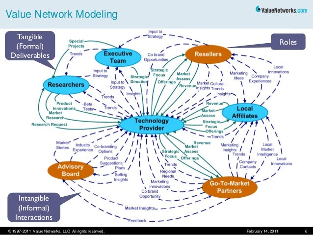 What is-value-network-analysis