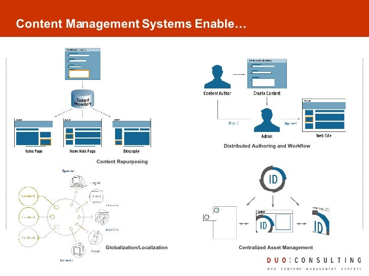 web content management systems Adobe experience manager sites is a content management system that makes it easy to create and manage content across websites, mobile sites, and on-site screens.