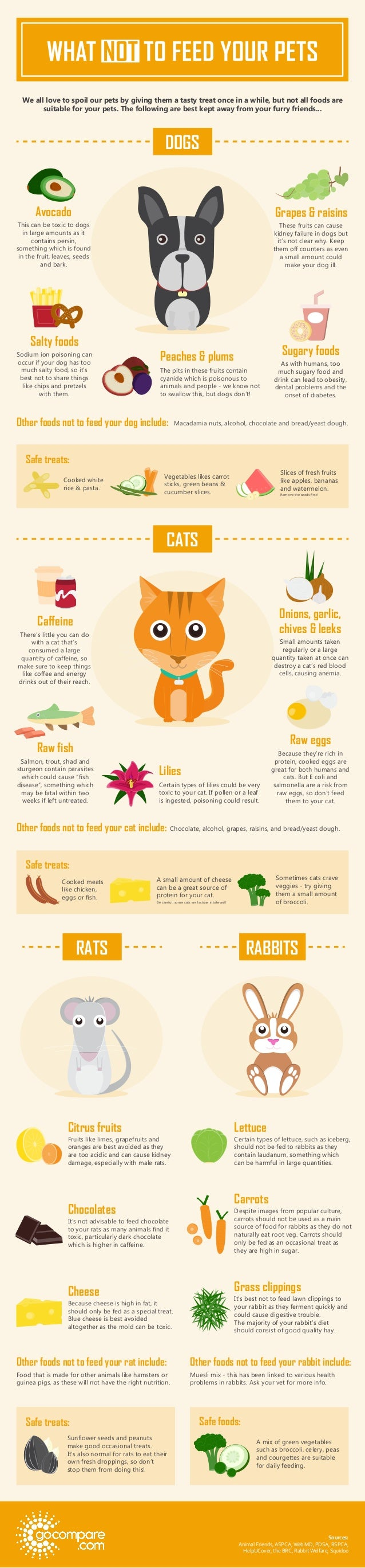 We all love to spoil our pets by giving them a tasty treat once in a while, but not all foods are suitable for your pets. ...