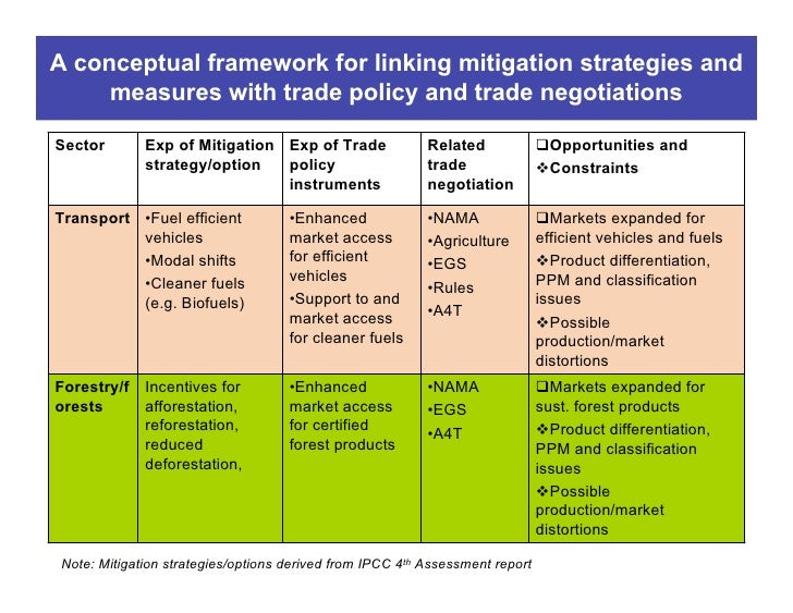 climate change mitigation strategies unfccc and india Mate change india has a long and complex history of engaging the united  nations framework conven- tion on climate change (unfccc) process, and as.