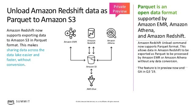 What's new with Amazon Redshift - ADB203 - New York AWS Summit