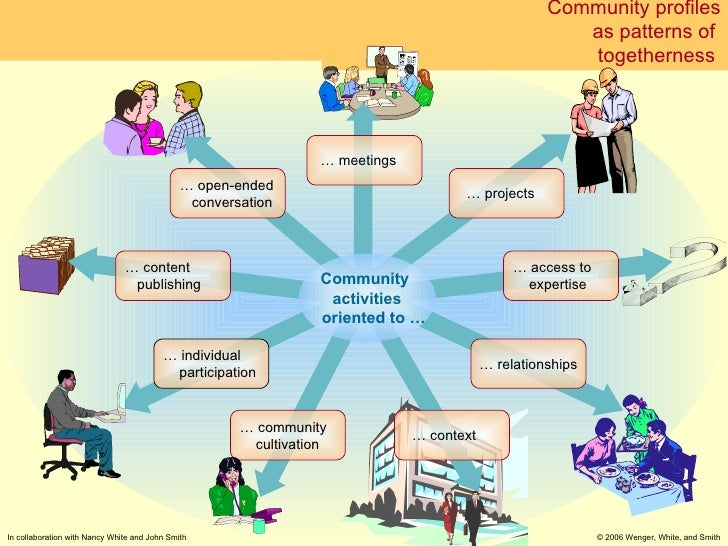 Community profiles as patterns of  togetherness  Community  activities   oriented to … …  meetings …  context …  community...