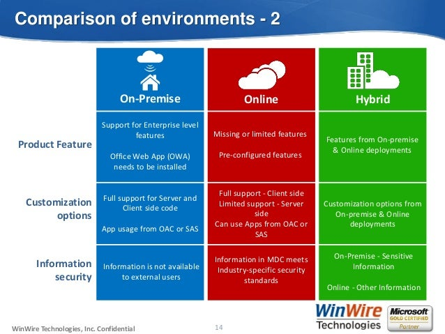 What and how do I choose SharePoint 2013 On-premise vs. Cloud (Office…