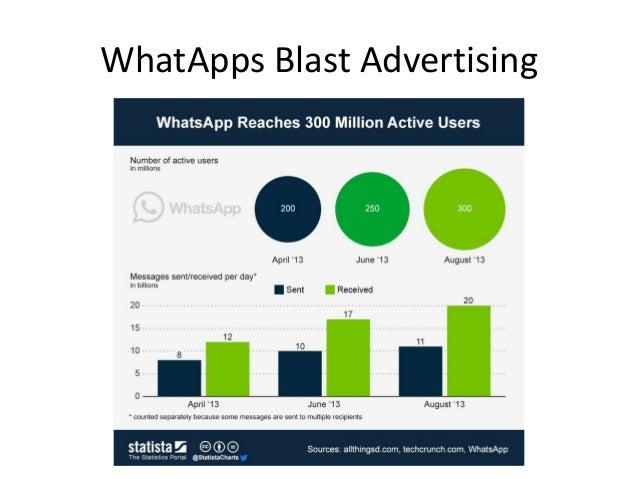WhatApps Blast Advertising