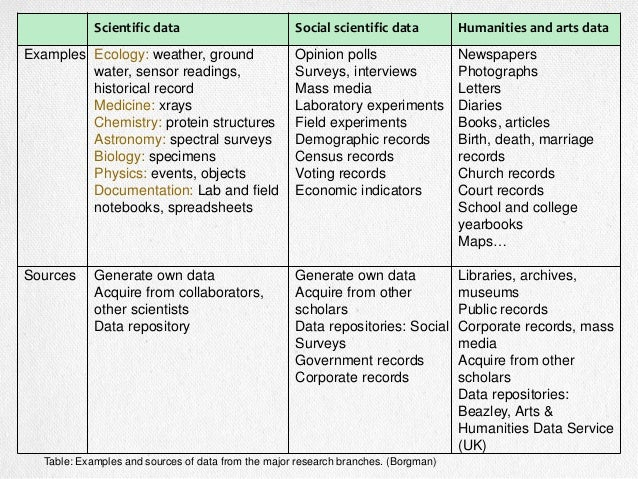 What are Data? Qualitative Data Biology