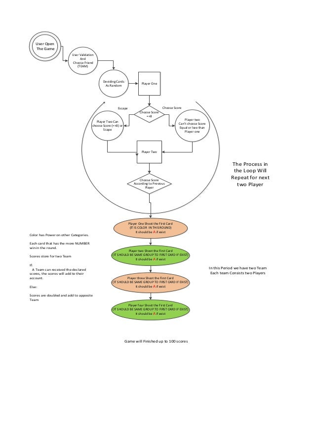 What are data flow diagrams