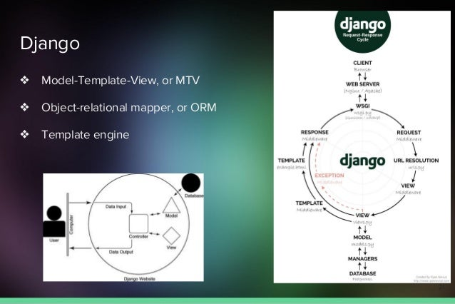 Django ❖ Model-Template-View, or MTV ❖ Object-relational mapper, or ORM ❖ Template engine 21