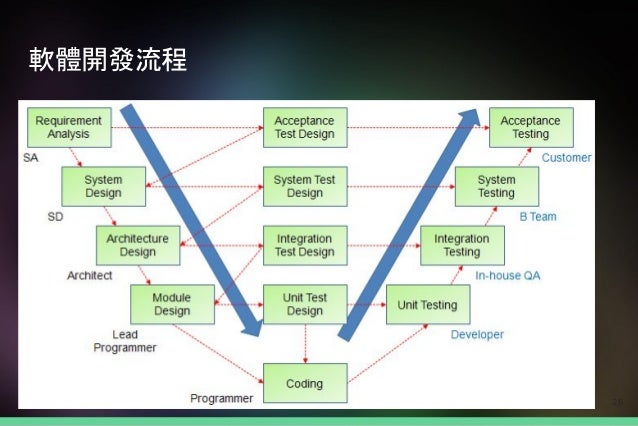 軟體開發流程 26