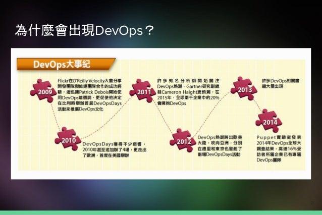 為什麼會出現DevOps? 10+ Deploys per Day:Dev and Ops Cooperation at Flickr 31