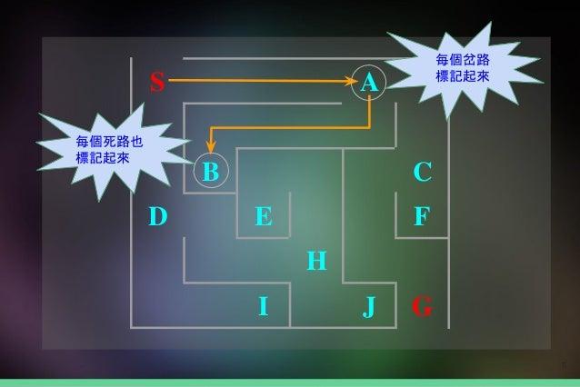 6 每個岔路 標記起來 每個死路也 標記起來