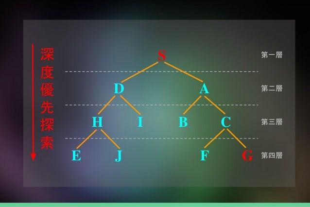 9 第一層 第二層 第三層 第四層 深 度 優 先 探 索