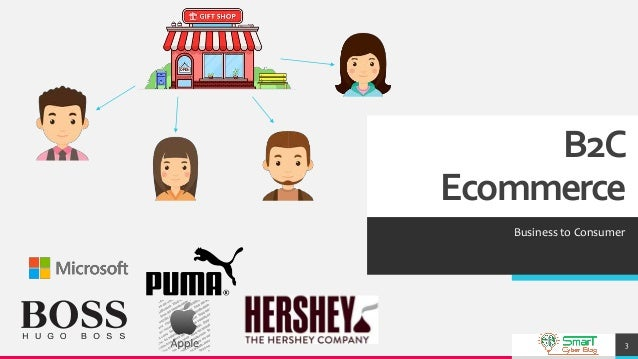 What are the B2C, B2B, & B2G, C2C, C2B, G2B & G2C, B2G & C2G Business types of E-commerce?  Explanation with Examples Slide 3