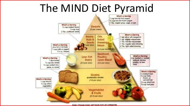 Best Food Pyramid For Weight Loss