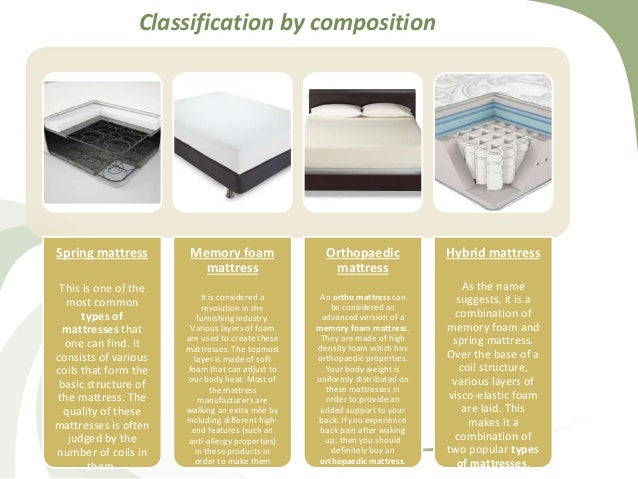 Types Of Mattresses >> What Are The Different Types Of Mattresses