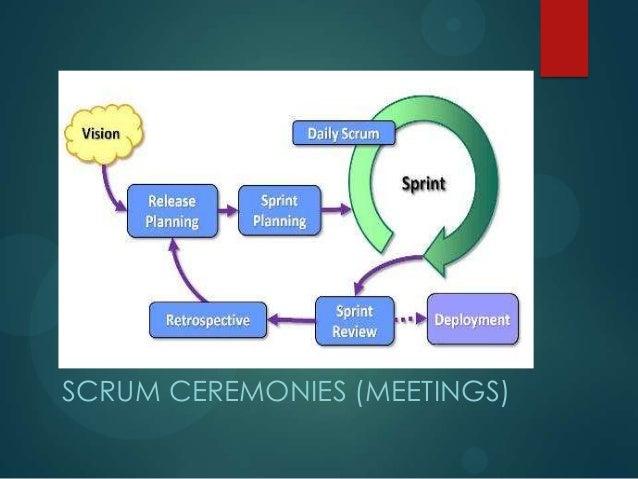 SCRUM CEREMONIES (MEETINGS)
