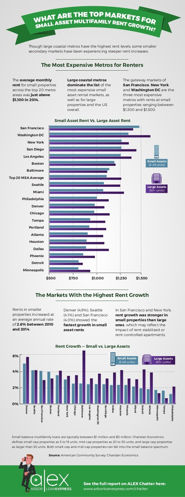 WHAT ARE THE TOP MARKETS FOR SMALL ASSET MULTIFAMILY RENT GROWTH? Though large coastal metros have the highest rent levels...