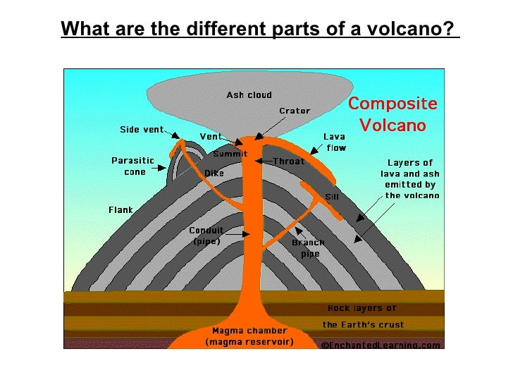 What Are Volcanoes And Why Do They Erupt
