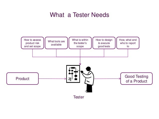 What a Tester Needs    How to assess                    What is within   How to design   How, what and                    ...