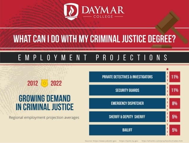 psychology and criminal justice essay