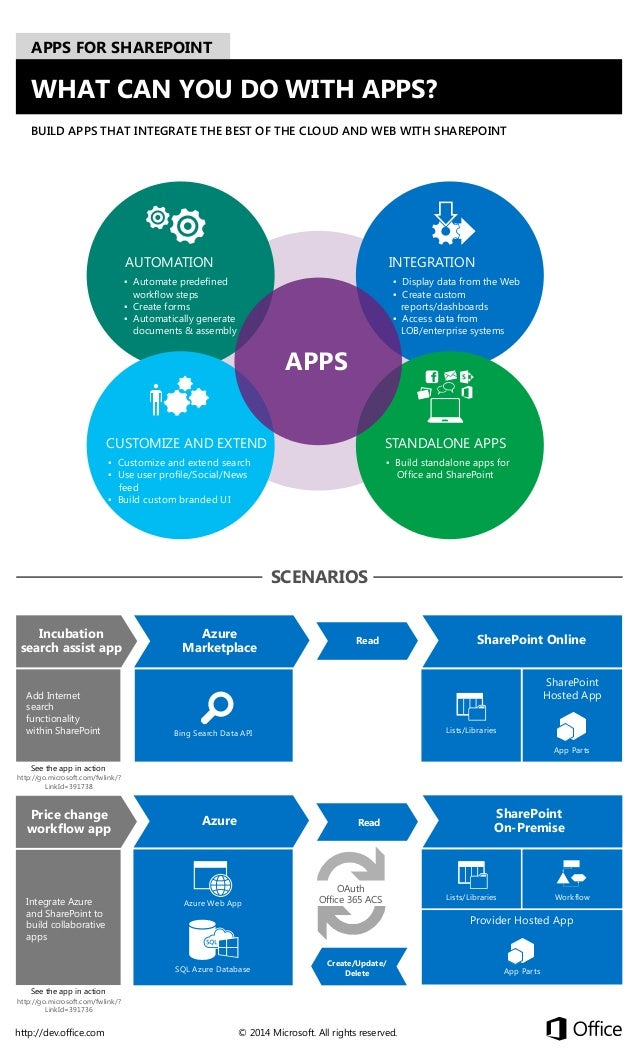 APPS FOR SHAREPOINT  WHAT CAN YOU DO WITH APPS? BUILD APPS THAT INTEGRATE THE BEST OF THE CLOUD AND WEB WITH SHAREPOINT  A...