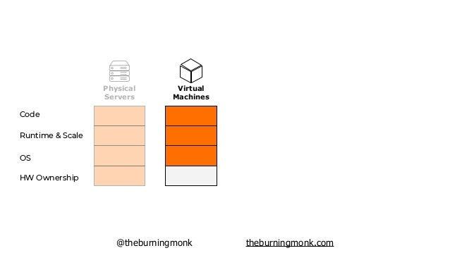 @theburningmonk theburningmonk.com HW Ownership OS Runtime & Scale Code Physical Servers Virtual Machines