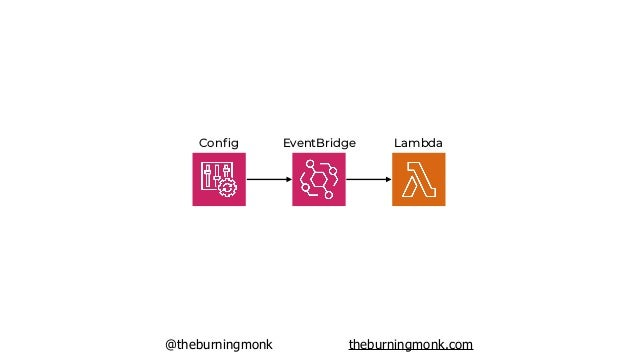 @theburningmonk theburningmonk.com REST APIs WebSockets GraphQL APIs Big Data DevOps/DevSecOps
