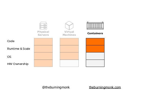 @theburningmonk theburningmonk.com HW Ownership OS Runtime & Scale Code Physical Servers Virtual Machines Containers