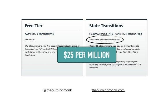 @theburningmonk theburningmonk.com $25 PER MILLION 15X LAMBDA PRICING!