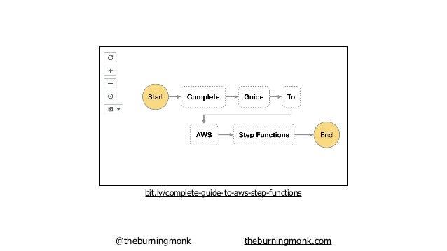 @theburningmonk theburningmonk.com REST APIs WebSockets GraphQL APIs Big Data DevOps/DevSecOps Business Workflows