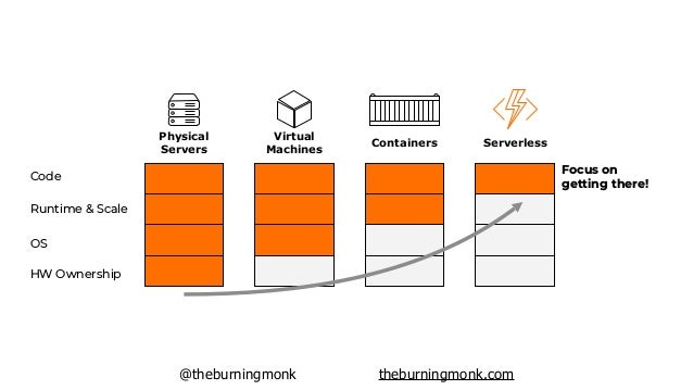 @theburningmonk theburningmonk.com HW Ownership OS Runtime & Scale Code Focus on getting there! Physical Servers Virtual M...