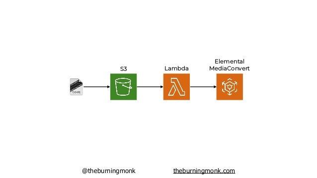 @theburningmonk theburningmonk.com S3 Lambda Elemental MediaConvert