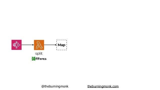 @theburningmonk theburningmonk.com split Map …