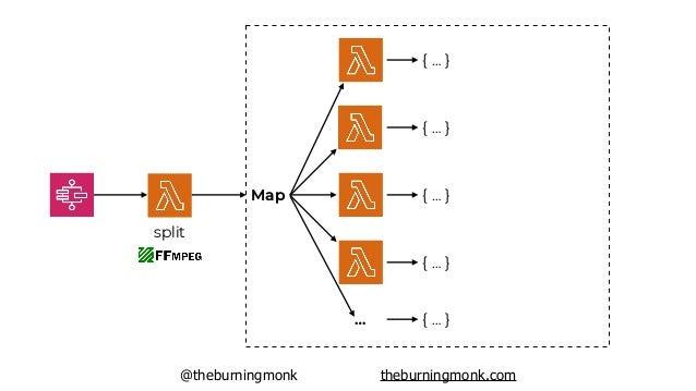 @theburningmonk theburningmonk.com split Map … { … } { … } { … } { … } { … } [{ … }, { … } … ]