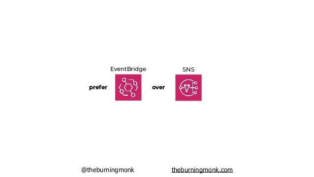 @theburningmonk theburningmonk.com EventBridge SNS