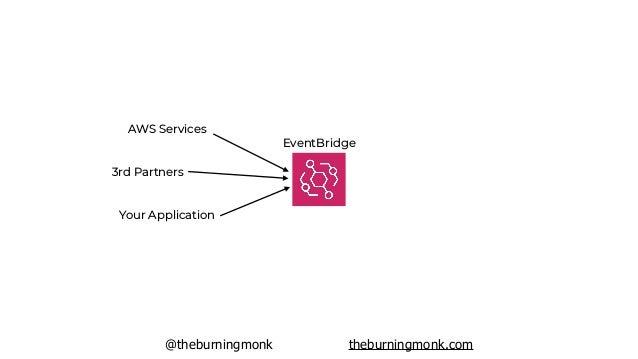 @theburningmonk theburningmonk.com EventBridge AWS Services 3rd Partners Your Application Lambda Lambda Lambda