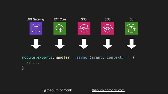 @theburningmonk theburningmonk.com API Gateway IOT Core SNS SQS S3