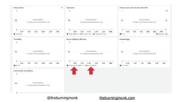 @theburningmonk theburningmonk.com MORE targets Stream invocations too!