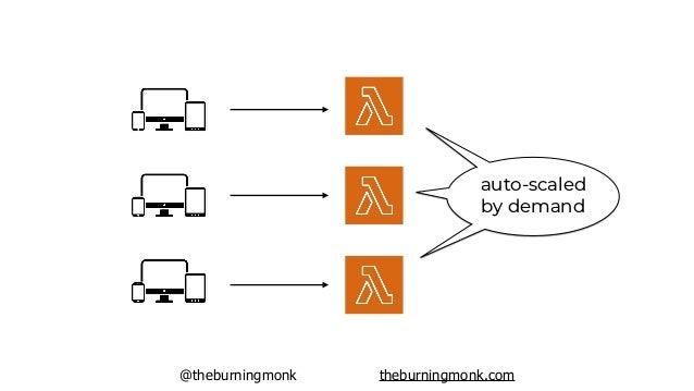 @theburningmonk theburningmonk.com auto-scaled by demand