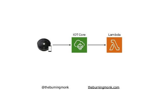 @theburningmonk theburningmonk.com REST APIs WebSockets GraphQL APIs Big Data DevOps/DevSecOps Alexa skills IOT Event-Driv...